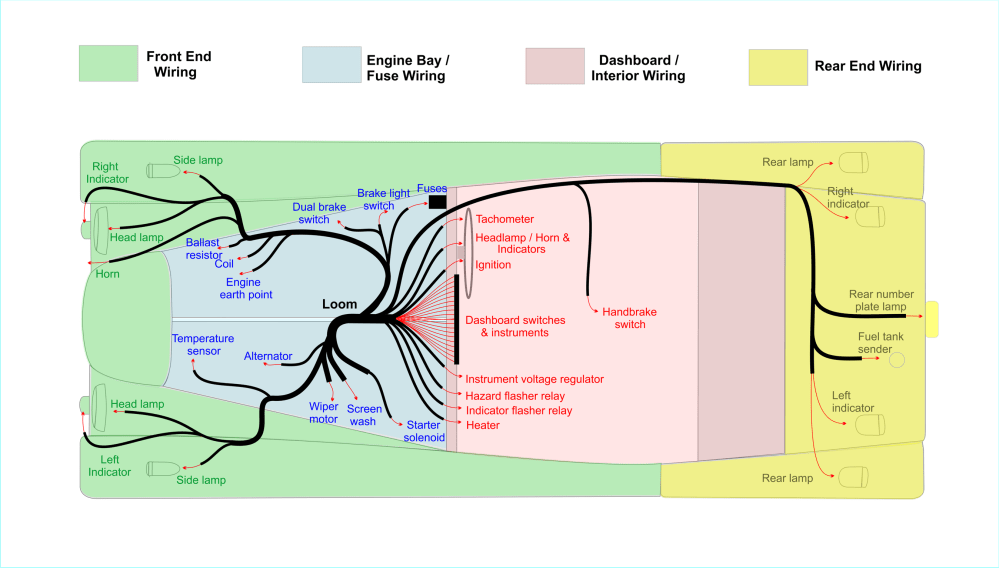 medium resolution of layout of the wiring loom