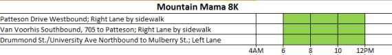 Road-Lane Closures - Mountain Mama 8K