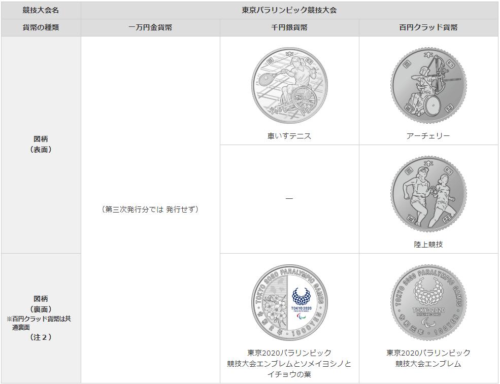 東京パラリンピック競技大会三次