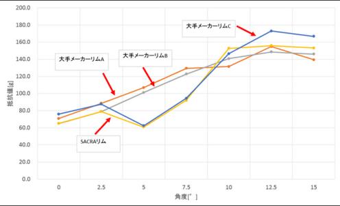 SACRAホイール 4g-50-CL 空力性能