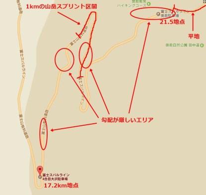 奥庭駐車場 10分短縮!?ゴールド獲得するための2017年「Mt.富士ヒルクライム」直前対策。 山岳スプリント 平地