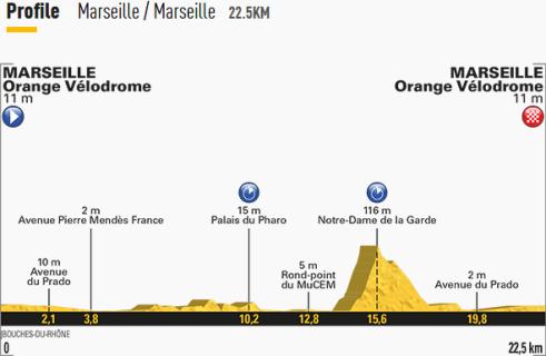 2018年ツール・ド・フランス第20ステージテキストライブ。マイヨジョーヌは誰の手に? コース