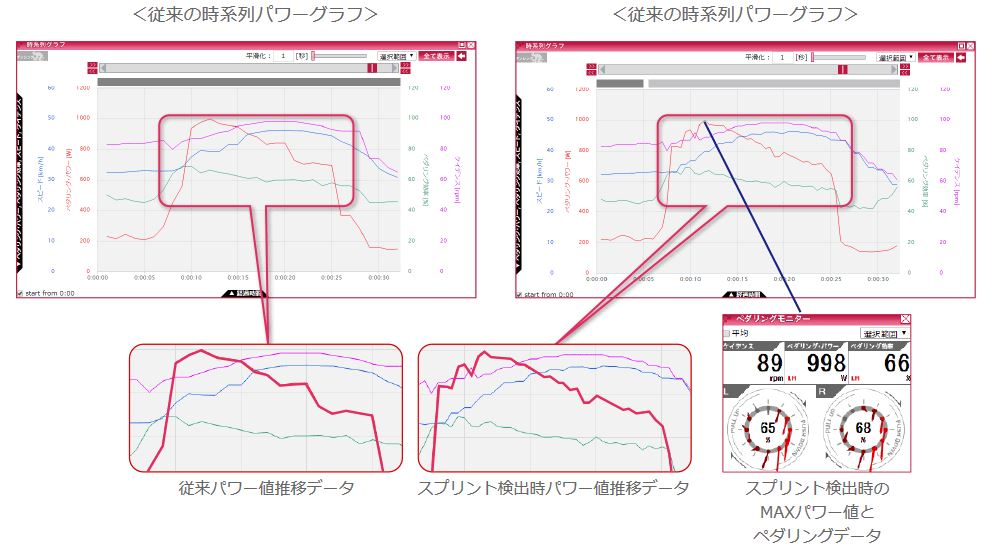 PIONEERペダリングモニター「Zモデル」登場。新機能「スプリント検出機能」について。