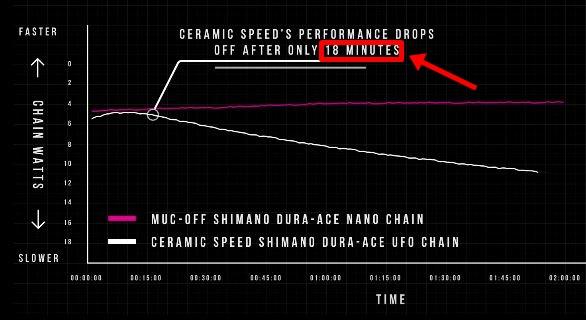 ツール優勝を後押ししたチェーン&潤滑剤Muc-Off『Nanotube Chain』 UFOチェーン