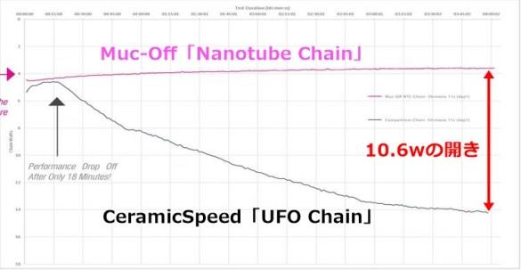"""Muc-offの""""UFOチェーンはダメ説""""に対するCeramicSpeedの反論が興味深い。 """"ゆるみ効果""""を裏付けるMuc-Offが隠したデータ"""