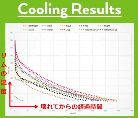 何℃で壊れる?9社カーボンクリンチャーでブレーキをかけ続けた結果。 熱変性 熱に弱い