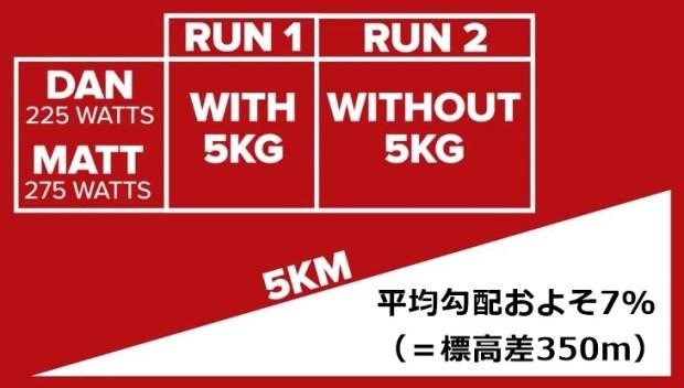 ヒルクライムと体重の関係の検証。±5kgでタイムはどれだけ変わるのか?