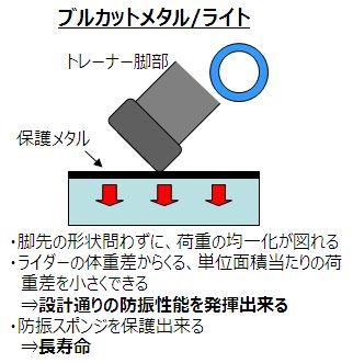 完璧なローラー台防音・防振対策6選。ブルカット2、ALINCO EXP150。 GROWTAC ブルカット2 保護メタル