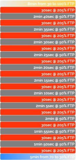 ZWIFT ワークアウト FTP向上 無酸素運動 アネロビック The Wringer