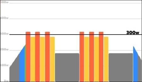 ZWIFT ワークアウト FTP向上 High Intensity Recovery