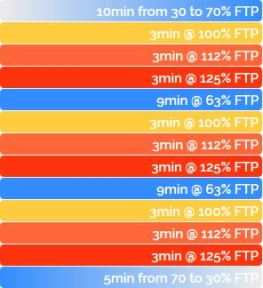 ZWIFT ワークアウト FTP向上 FTP The McCarthy Special