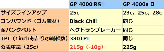 4000sより15%転がり抵抗が低いコンチネンタル『GP4000s RS』登場。