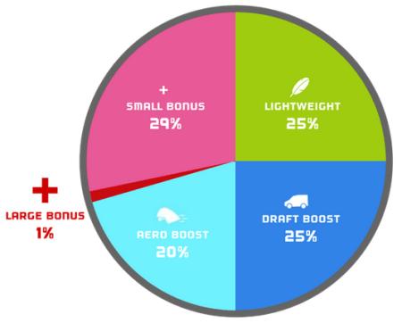 ZWIFT(ズイフト) 全6種のパワーアップアイテムの効果/用途/出現率