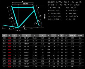 ピナレロ2019年モデル『PRINCE FX』 インプレ ジオメトリー