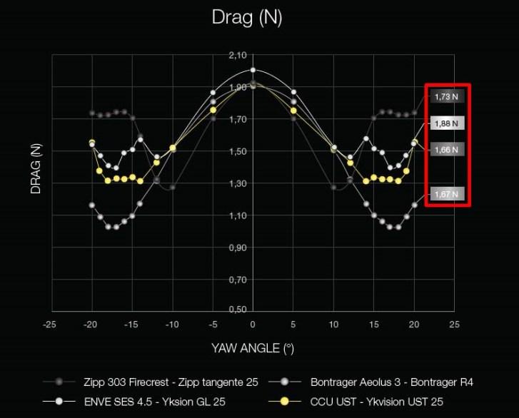 MAVIC『コスミックアルチメイト』待望のUST化!重量、リム、ハブ、ベアリングなどの詳細。 Zipp 303、Aeolus 3、ENVE SES 4.5と比較した空力データ