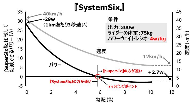 勾配●●%まで『SystemSix』は『SuperSix』よりも速いのか?