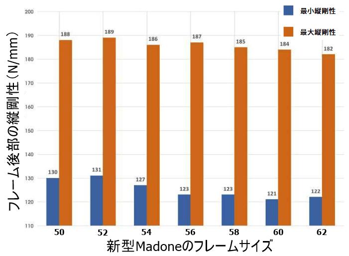 【2019年モデル】TREK『Madone SLR』エアロ性能を維持しつつ競合他社を圧倒する振動吸収性を実現 Isospeed 振動吸収性を示すデータ