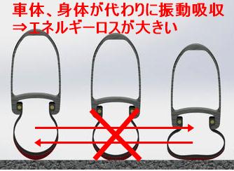 タイヤ熟考Ver2「転がり抵抗」インピーダンス