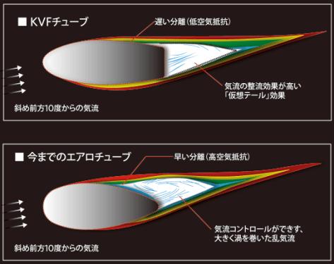 【2019年モデル】LOOK『795 BLADE RS』 其の弐 ~カムテール形状の採用~