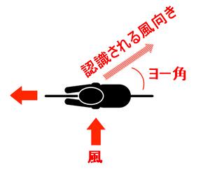 GP5000 風洞実験 ヨー角