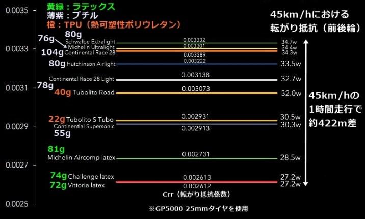 ロードバイクチューブ頂上決戦Ver2020!猛者7社11種をテスト。