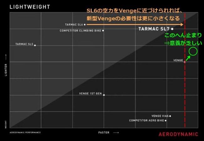 スペシャライズドTarmac SL7よ…お前は強すぎた【実測重量、SL6/Vengeと比較、剛性、乗り心地】