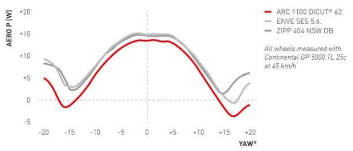 新型DT SWISS ARC 1100 DICUTに読み解く最先端のホイール事情【】 風洞実験データ