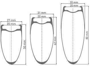 新型DT SWISS ARC 1100に読み解く最新のエアロホイール事情【基本スペック編】 UV形状リム