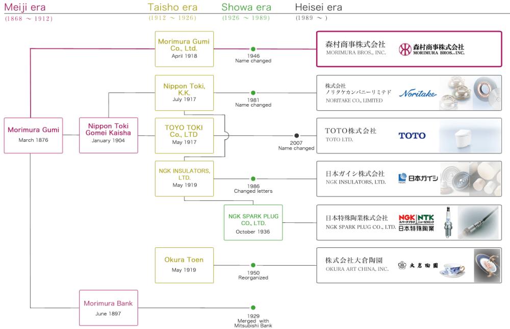 medium resolution of diagram of morimura group s history