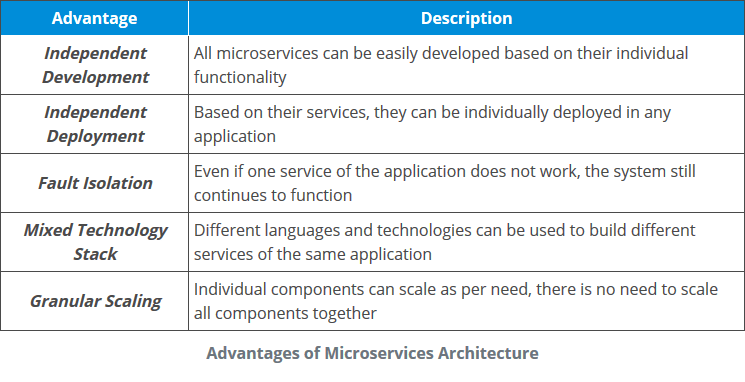 Best Java Microservices Interview Questions In 2019