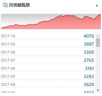 月間閲覧数が4000を超えた。