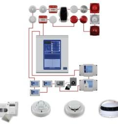 fire alarm equipments fire alarm systems [ 977 x 911 Pixel ]