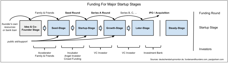 Figure 3: Funding For Major Sartup Stages