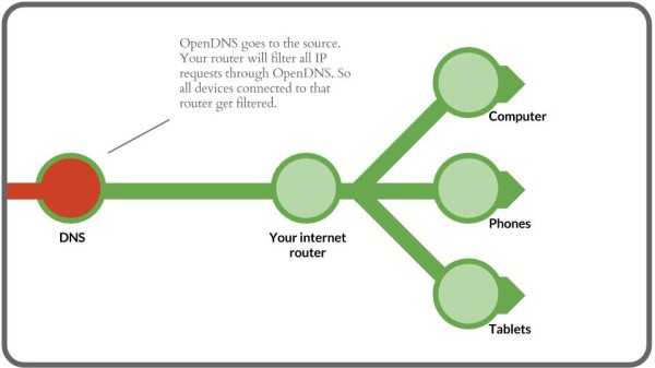 OpenDNS Internet filter graphic, slides (5)