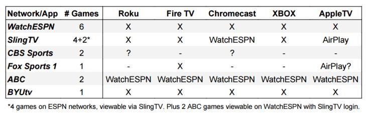 byu-football-streaming-roku-firetv-chromecast-xbox-appletv-options