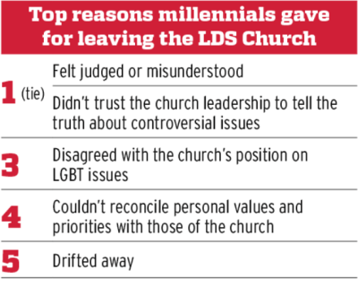 Why Millennials leave the LDS Church Mormon Life Hacker