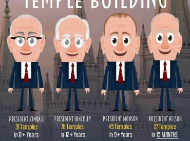 Maeser Art Temple Building LDS Mormon