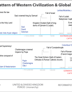 Timeline summarizing also mormon universalism the parallel between times of israel and rh mormonuniversalism