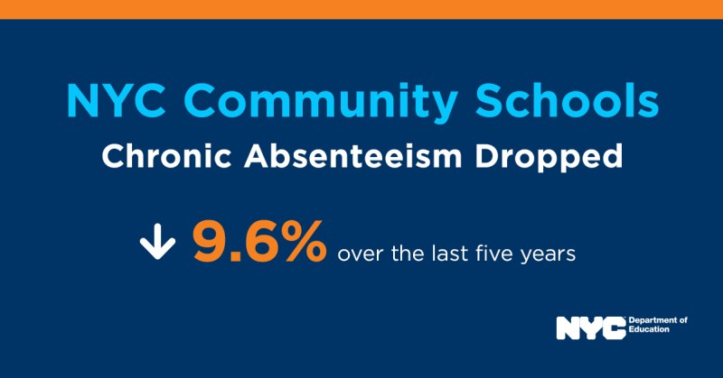 NYC Community Schools Have Dropped Their Chronic Absenteeism by 9.6 percent over the last five years