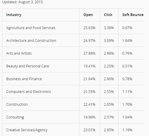 Mailchimp stats