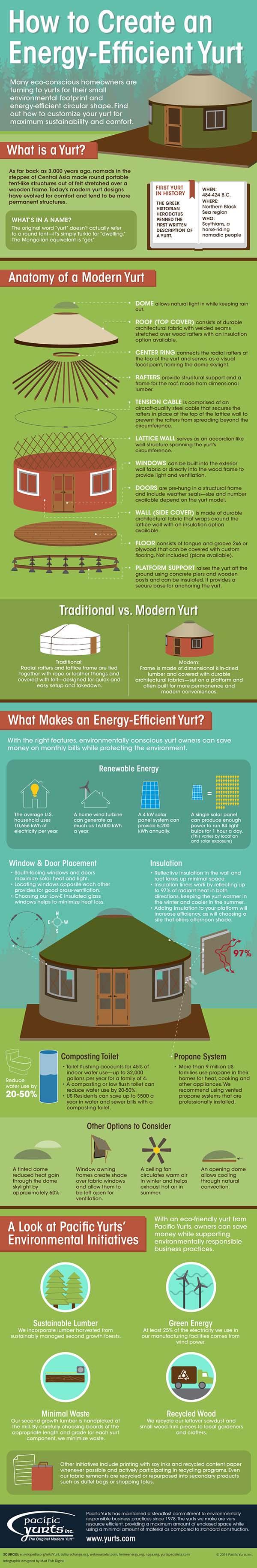 Yurts Infographic