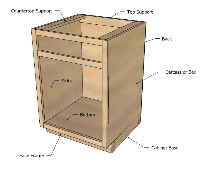 how to build your own kitchen base cabinets
