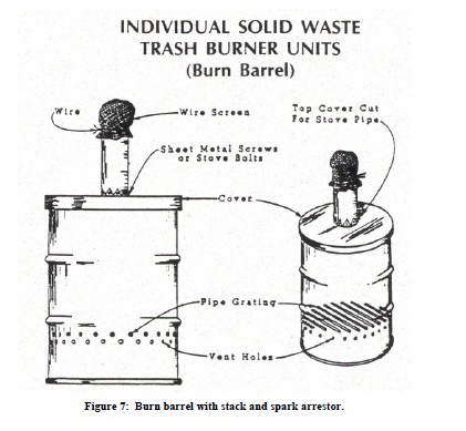 22 unique diy burn barrel design ideas for decoration for Household incinerator design