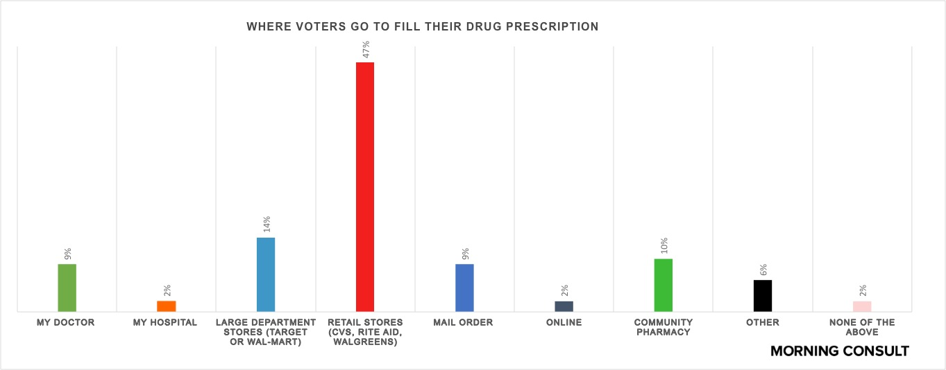 Price Matters: Consumers Want Cheap, Generic Drugs