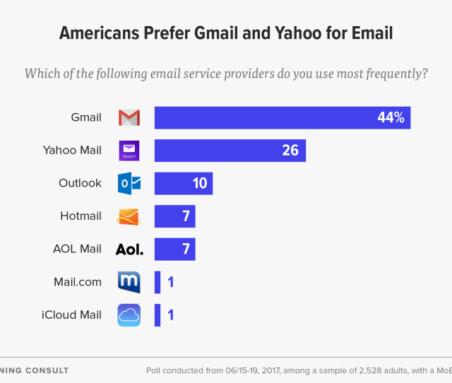 User Experience Matters To People When Checking And Sending Email And Spam Filter Strength And Storage Space Are The Top Priorities