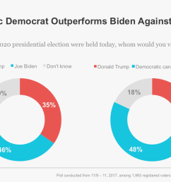 if he chose to run biden would likely be part of a large field of democrats seeking their party s nomination to challenge trump  [ 1200 x 720 Pixel ]