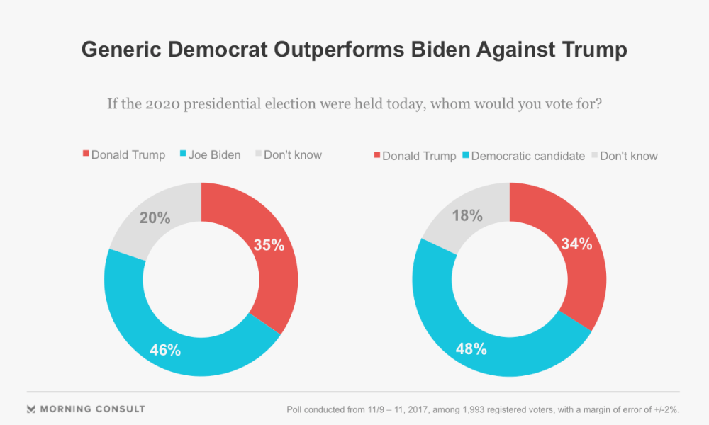 medium resolution of if he chose to run biden would likely be part of a large field of democrats seeking their party s nomination to challenge trump