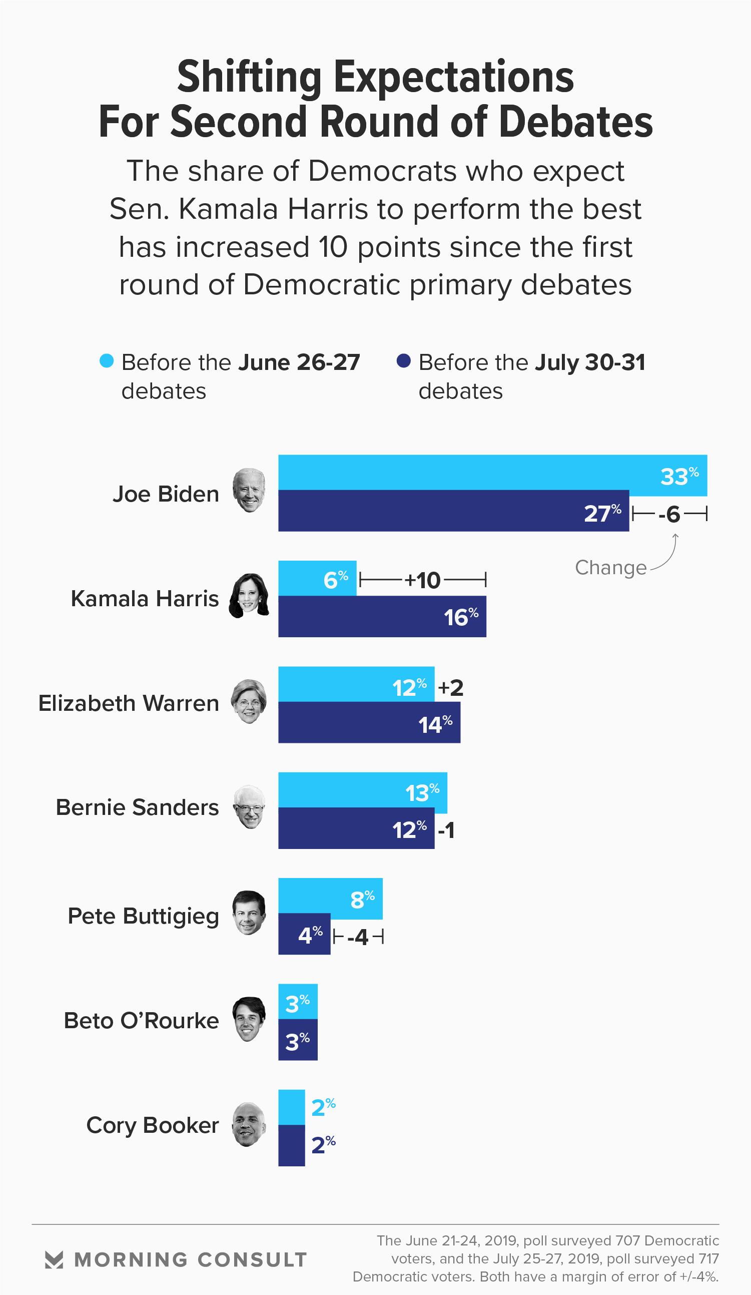ahead of second debates