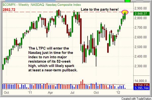 LTPC enter just in time for major resistance