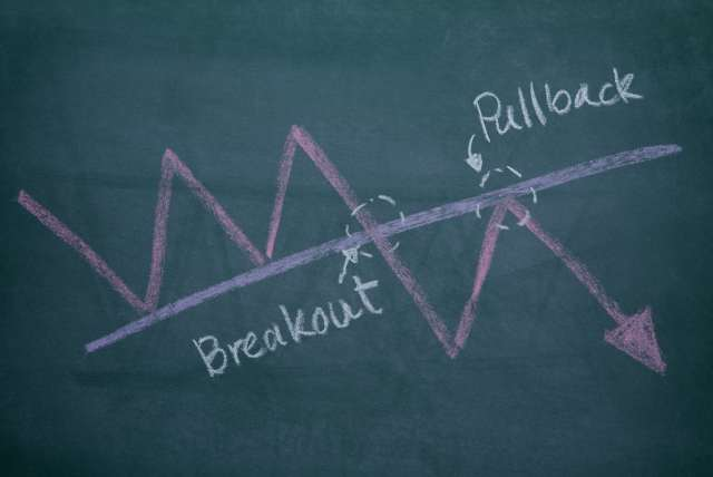 breakouts and pullbacks
